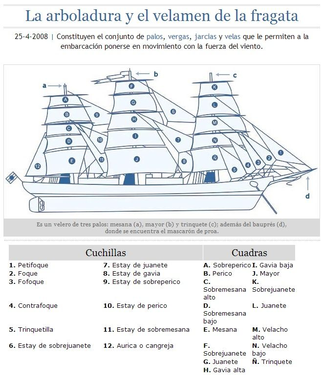 Arboladura de un veler