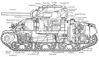 Diagrama de un Sherman, versión A4
