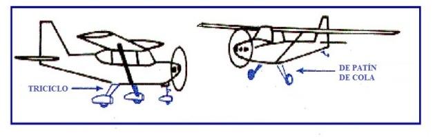Trenes de aterrizaje por su disposición