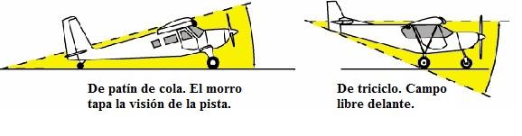 Visión de los trenes de aterrizaje