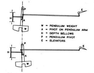 Esquema simplificado de control de profundidad desarrollado por Whitehead