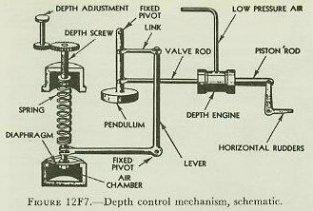 Esquema del control de profundidad de un torpedo Mark 15 de la US Navy