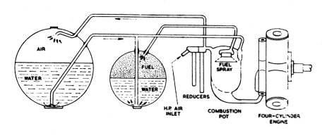 Sistema de propulsión con aire recalentado de un torpedo: depósito de aire, depósito de combustible, cámara de combustión y motor