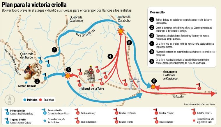Batalla de Carabobo (web Poder Popular gobierno de Venezuela)